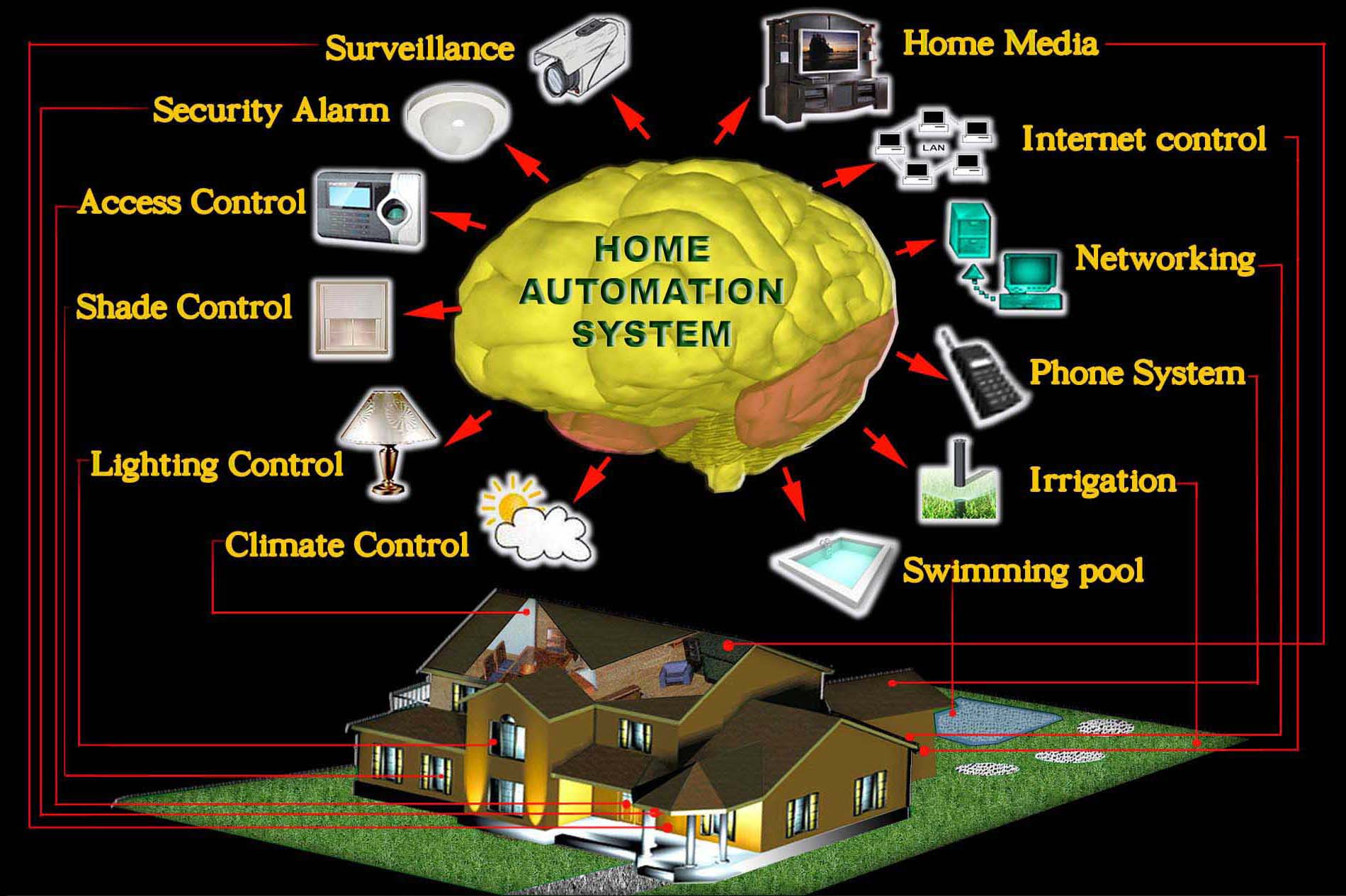 for Smart home technology definition