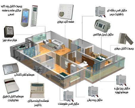 خانه هوشمند با تکنولوژی x10