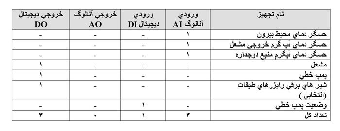 جدول تعداد ورودی و خروجی های سامانه کنترل هوشمند